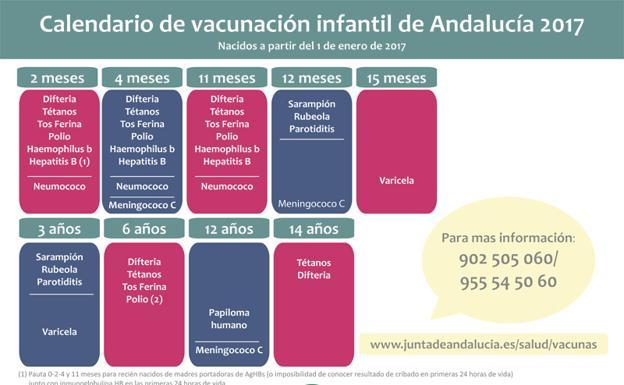 Calendario De Vacunas Infantil.El Lio De Las Vacunas Infantiles En Andalucia Guia Para Padres